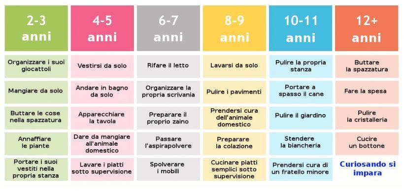 Bimbi e faccende domestiche ecco la tabella per ogni et for Planning faccende domestiche